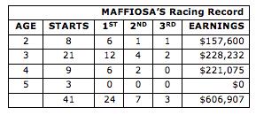 Stallion Maffioso Racing Records in Harness Racing Australia