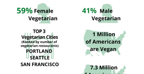 Vegetarian lifestyle can really change the world.