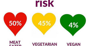 So, this is a smart reason why we need to go vegan for heart health.