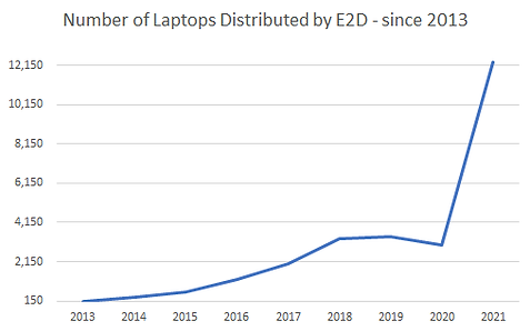 e2d-chart.png