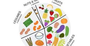 The Vegan Plate Method.