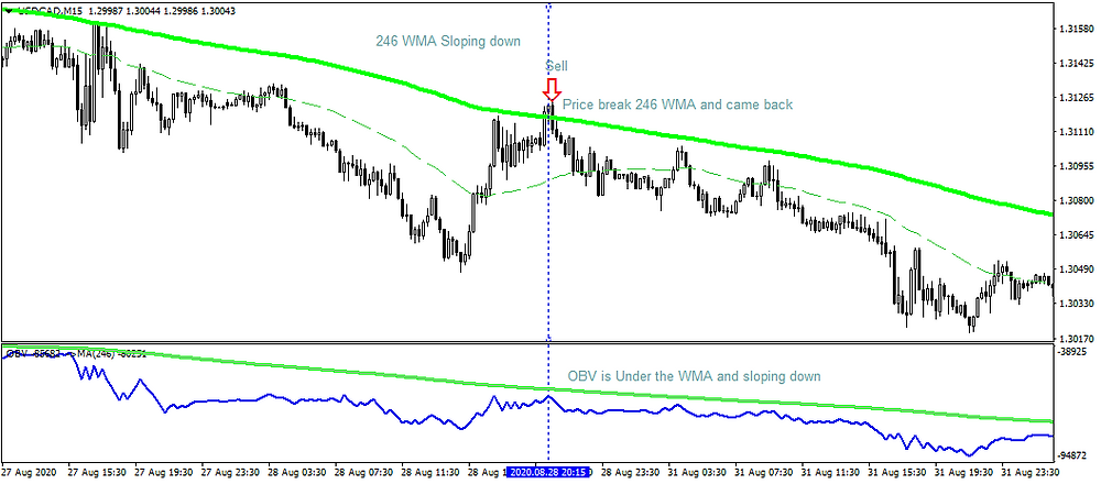 Forex Trading | Algo Trading & Investment | OBV Indicator | Trading Robots | Trading Strategies | Stocks | Trading