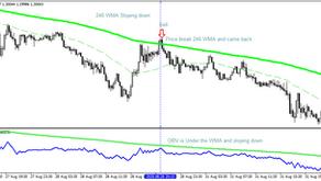 OBV Trading Strategy