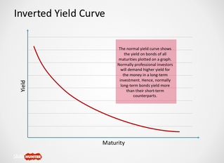 About that Inverted Yield Curve Idea