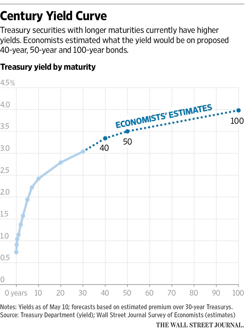 A chart showing estimated yield curves for vey long-term Treasury securities.