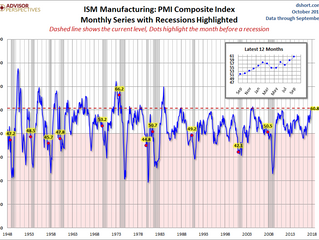 ISM Indices Suggest US Economic Growth Is Accelerating
