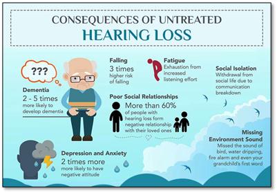 Hearing Loss Among British Veterans