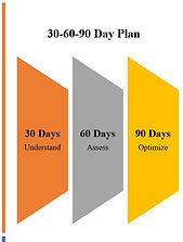 30-60-90 Day Plan.JPG