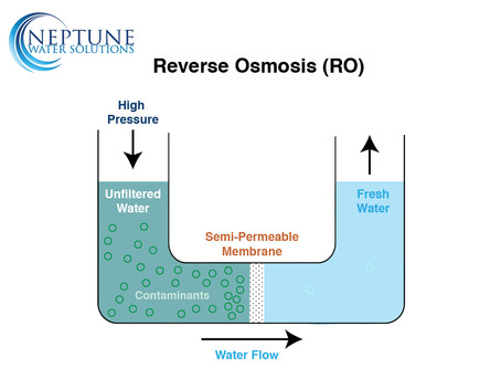 All About Reverse Osmosis