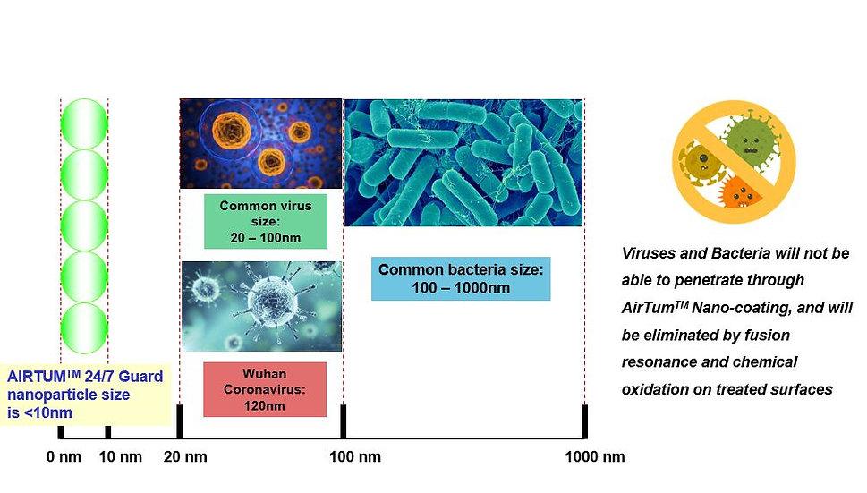 AirTum Nano particle size.JPG
