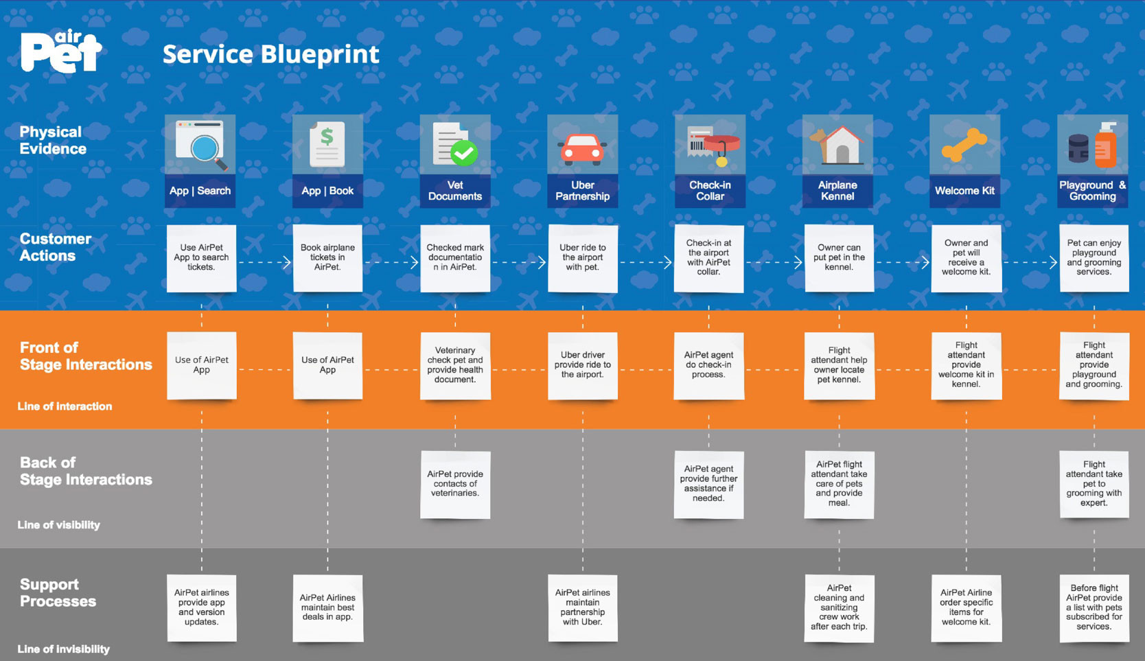 ServiceBlueprint.jpg