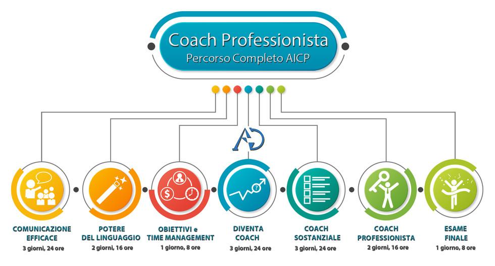 Coach_Professionista_AICP_PNLFormazione.