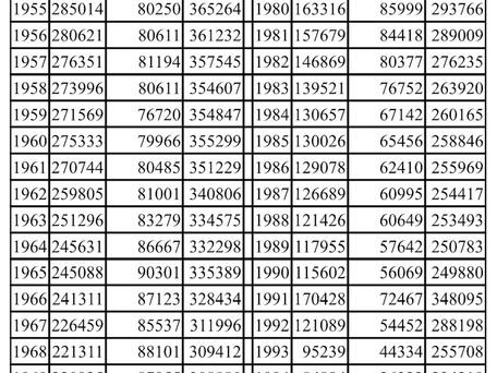 Gewerkschaft Textil-Bekleidung - Anzahl der Mitglieder