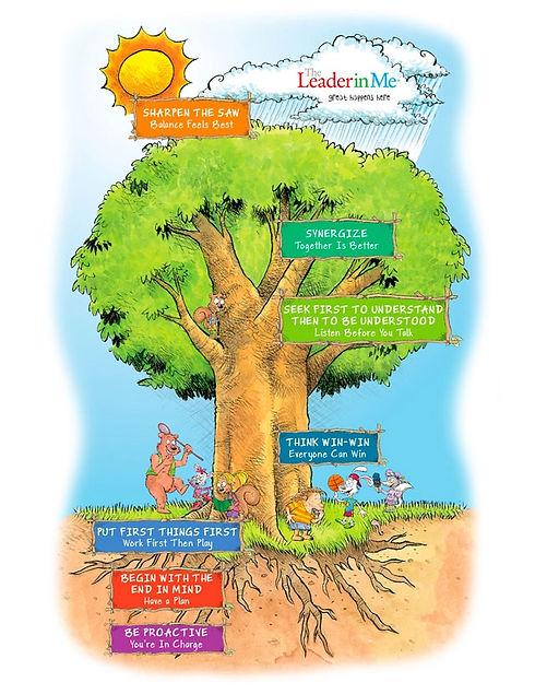 7 habits tree pic.jpg