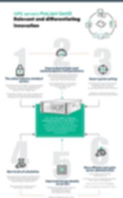 Infografia_Campania_Gen10_Launch_SMB-001