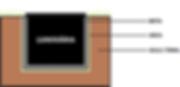 Embutido de Solo Led 12w Cob Inox IP67 - Esquema de montagem na terra.