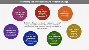 Evaluation Plan for Next Year and Next Steps Moving Forward