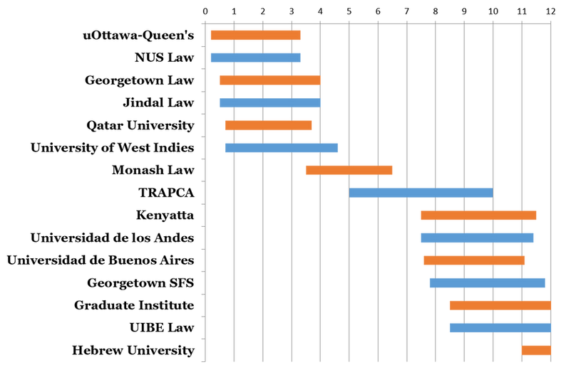 Gannt 2019 - 2020.png