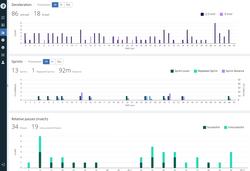 Deceleration, Sprints & Relative passes