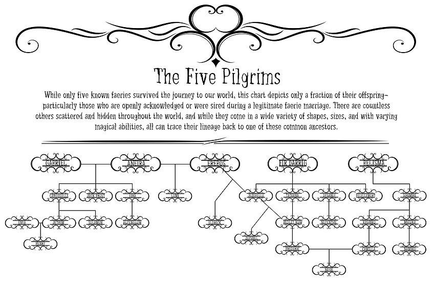 5 Pilgrims Lineage Chart.jpg