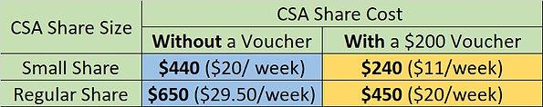 CSA Price Chart Updated.jpg