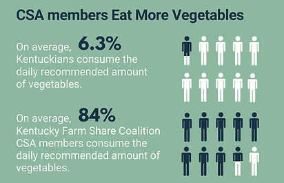 CSA members eat more vegetables graphic.png