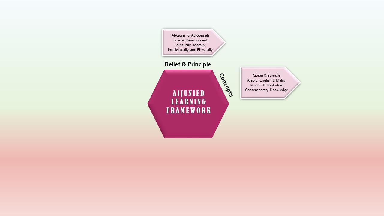 Aljunied (Jms) EDUCATIONAL pathway 2