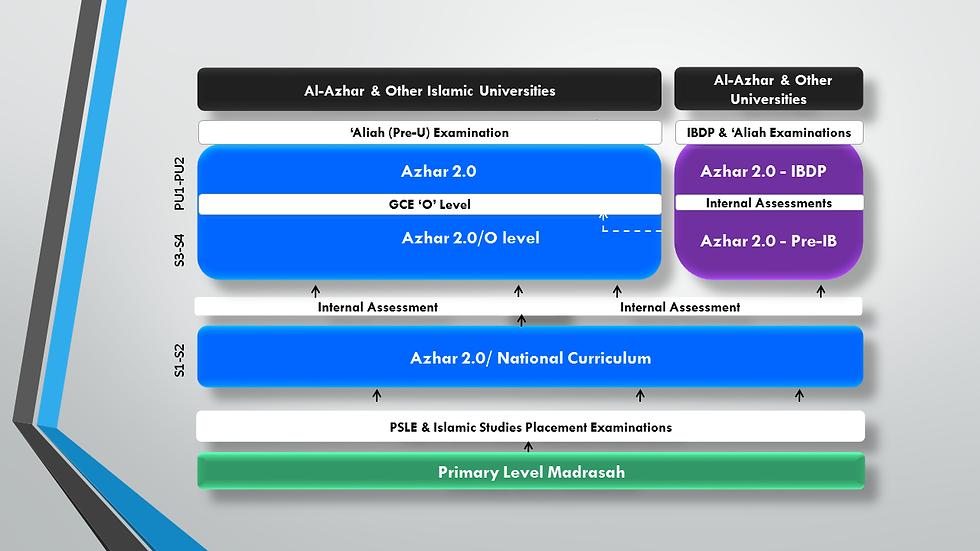 Aljunied (Jms) EDUCATIONAL pathway n lea