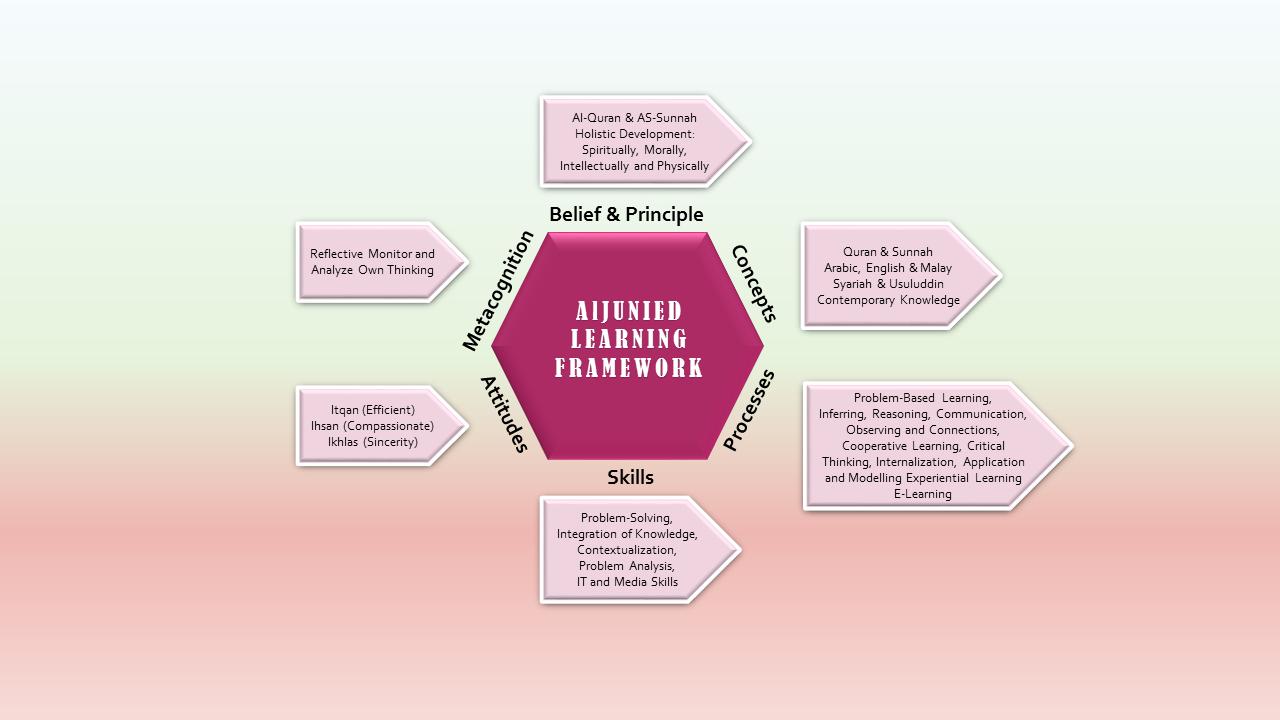 Aljunied (Jms) EDUCATIONAL pathway