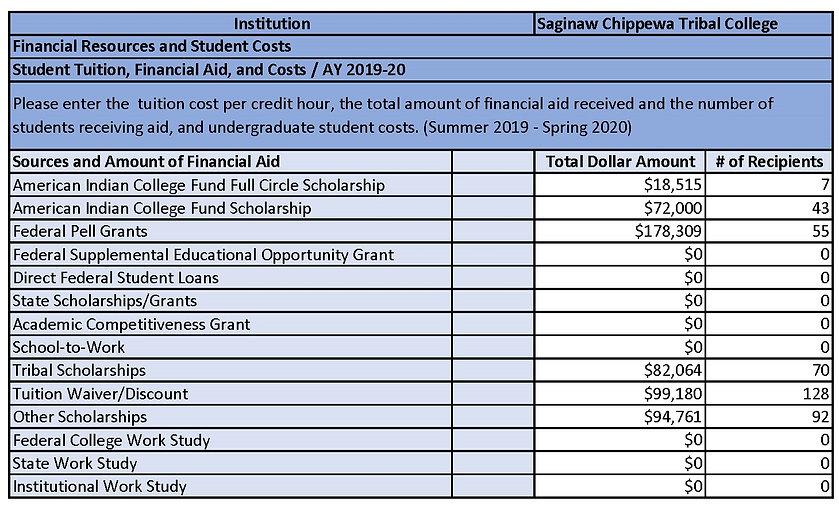 Financial aid for website 1-4-2021.jpg