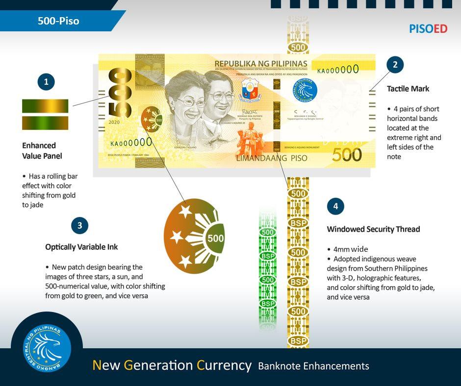 Infographic: Bangko Sentral ng Pilipinas
