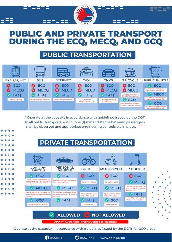 Infographic: Department of Transportation(DOTr)