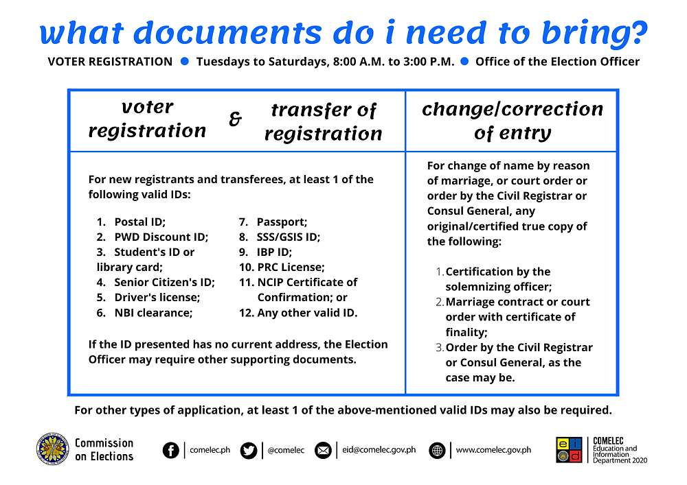 Infographic: Commission On Elections