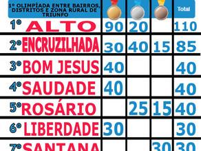 Confira a tabela de pontuação da 1ª Olimpíada entre Bairros, Distritos e Zona Rural de Triunfo