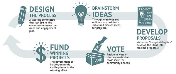 Participatory Budgeting - diagram - www.participatorybudgeting.org_what-is-pb_.png