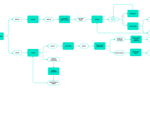 01_Plantly_flowchart.png