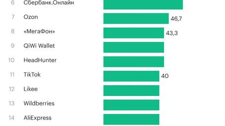 Названы топ-20 приложений, которые следят за нами больше всех