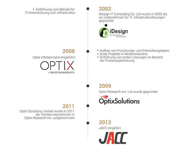de-company-history.jpg