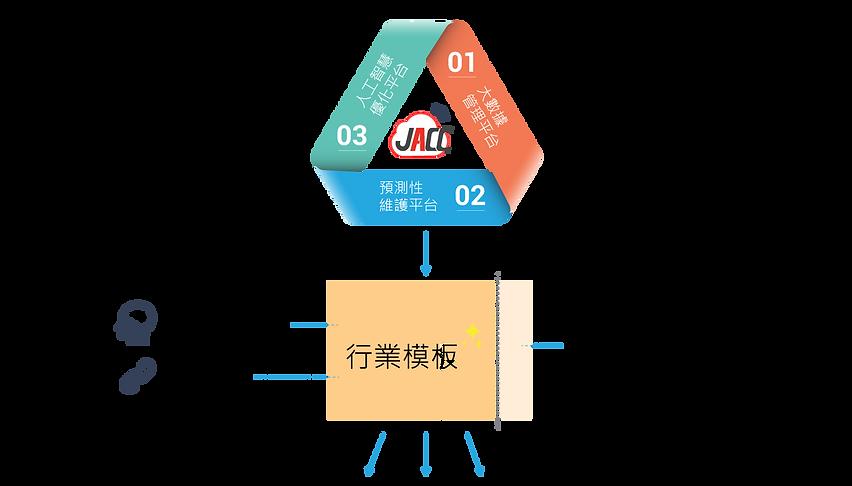 人工智慧優化平台 - JACC