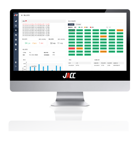 JACC can find insights by learning patterns in data. It helps to predict machine failures.