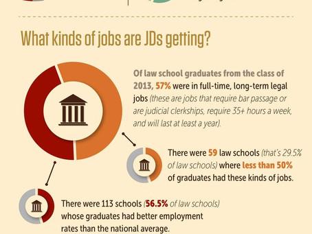 The State of Law School 2014 (инфографика с переводом)