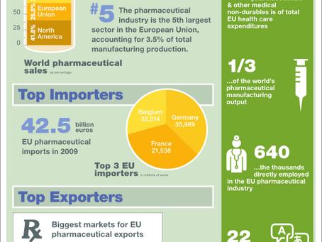 The European Pharmaceutical Market, in numbers (инфографика с переводом)