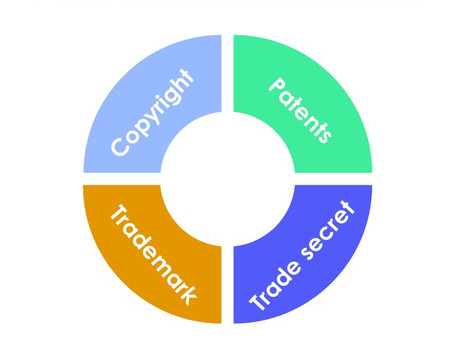 4 TYPES OF INTELLECTUAL PROPERTY