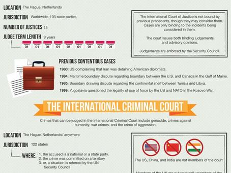 International Law Visualized (инфографика с переводом)