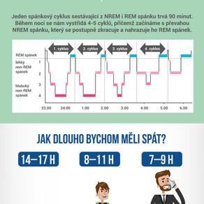 Infografika: Spánek