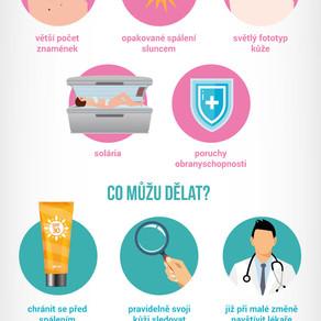 Infografika: Kontrola znamének