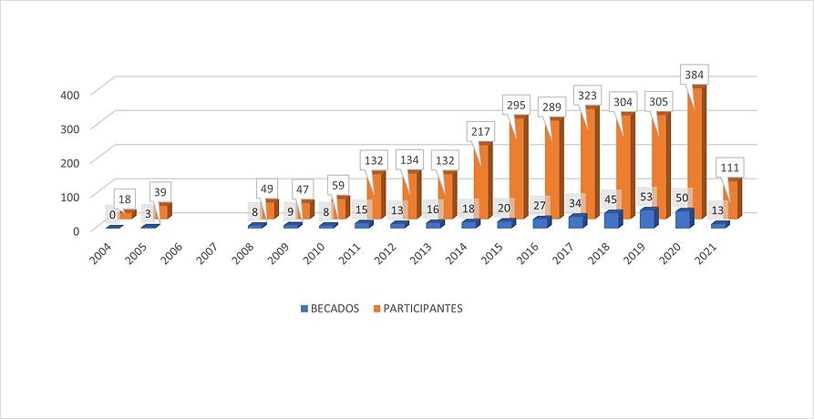 grafica de becas otorgadas al 2021.png