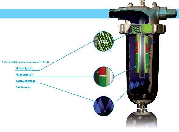 Funktion Wasserenthärtungsanlage
