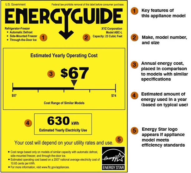 us goverment energy guide