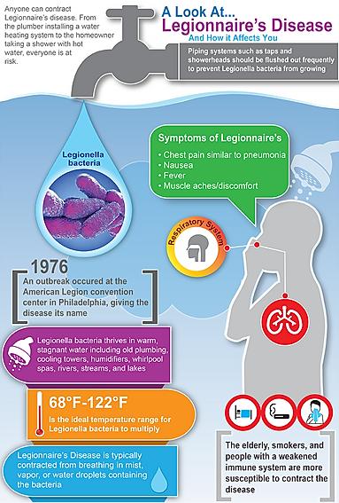 chart of legionnaires disease symptoms